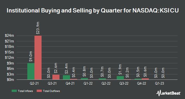 Institutional Ownership by Quarter for Kadem Sustainable Impact (NASDAQ:KSICU)
