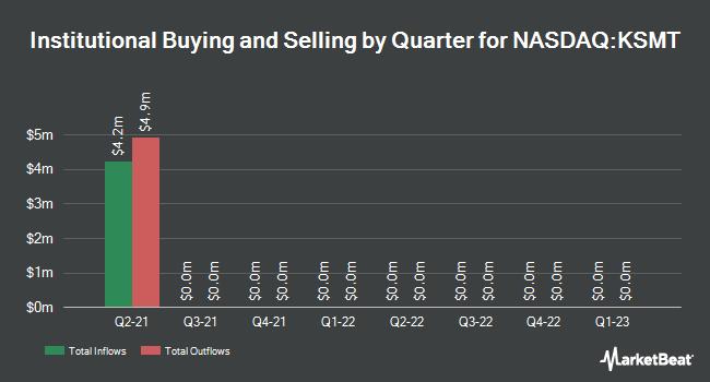 Institutional Ownership by Quarter for Kismet Acquisition One (NASDAQ:KSMT)