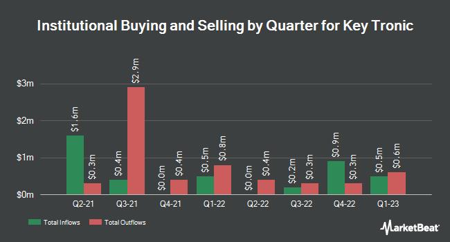 Institutional Ownership by Quarter for Key Tronic Corporation (NASDAQ:KTCC)