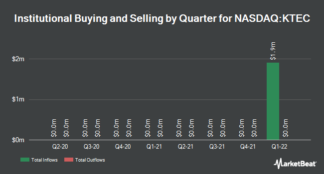 Institutional Ownership by Quarter for Key Technology (NASDAQ:KTEC)