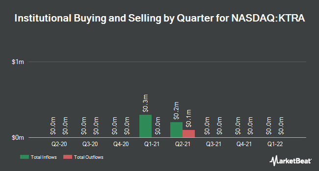 Institutional Ownership by Quarter for Kintara Therapeutics (NASDAQ:KTRA)