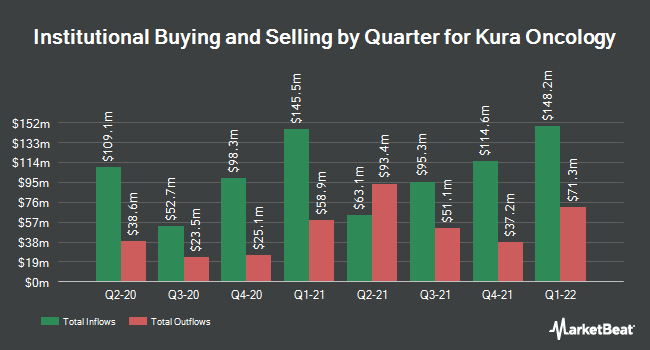 Institutional Ownership by Quarter for Kura Oncology (NASDAQ:KURA)