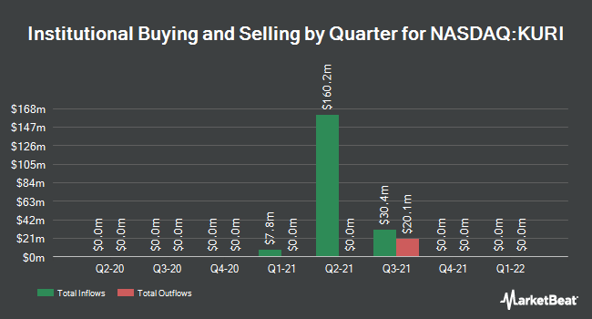Institutional Ownership by Quarter for Alkuri Global Acquisition (NASDAQ:KURI)