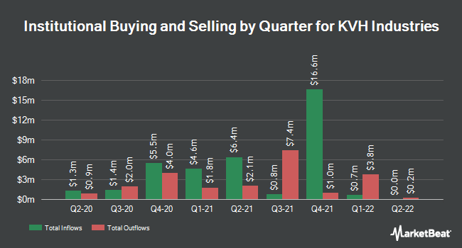 Institutional Ownership by Quarter for KVH Industries (NASDAQ:KVHI)