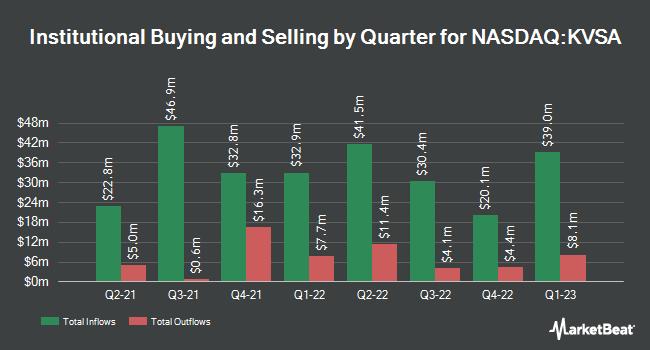Institutional Ownership by Quarter for Khosla Ventures Acquisition (NASDAQ:KVSA)