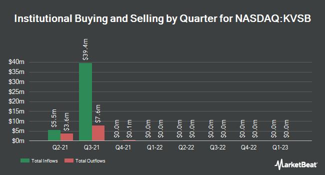 Institutional Ownership by Quarter for Khosla Ventures Acquisition Co. II (NASDAQ:KVSB)