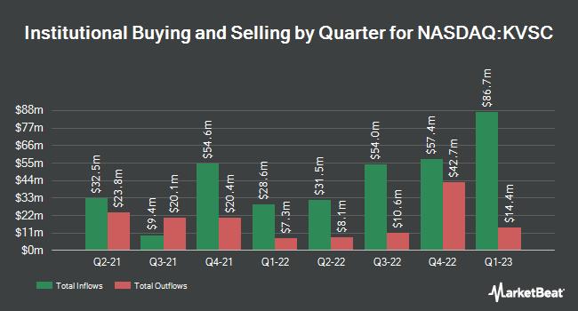 Institutional Ownership by Quarter for Khosla Ventures Acquisition Co. III (NASDAQ:KVSC)