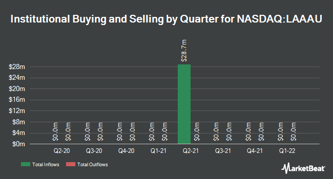 Institutional Ownership by Quarter for Lakeshore Acquisition I Corp. Unit (NASDAQ:LAAAU)