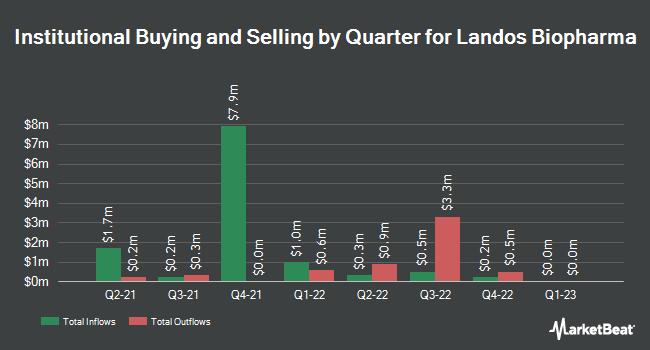 Institutional Ownership by Quarter for Landos Biopharma (NASDAQ:LABP)