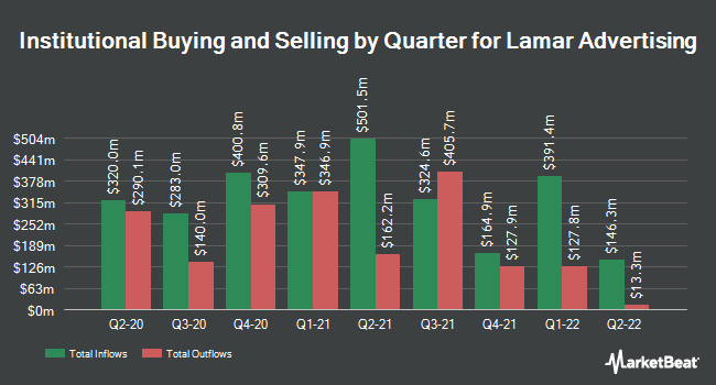 Institutional Ownership by Quarter for Lamar Advertising (NASDAQ:LAMR)