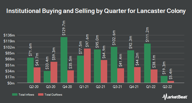 Institutional Ownership by Quarter for Lancaster Colony (NASDAQ:LANC)