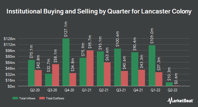 Institutional Ownership by Quarter for Lancaster Colony Corporation (NASDAQ:LANC)