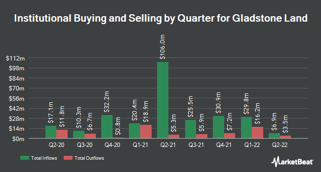 Institutional Ownership by Quarter for Gladstone Land Corporation (NASDAQ:LAND)