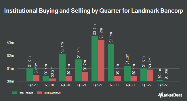 Institutional Ownership by Quarter for Landmark Bancorp (NASDAQ:LARK)