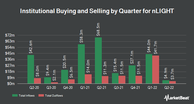 Institutional Ownership by Quarter for Nlight (NASDAQ:LASR)