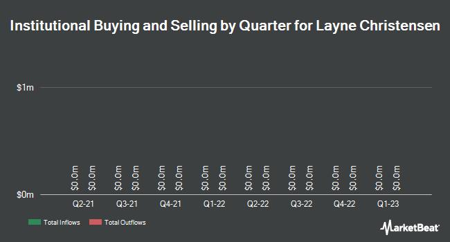 Insider Trading History for Layne Christensen (NASDAQ:LAYN)