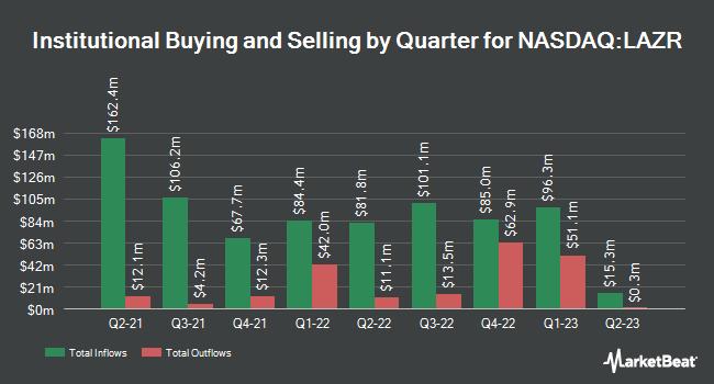 Institutional Ownership by Quarter for Luminar Technologies (NASDAQ:LAZR)