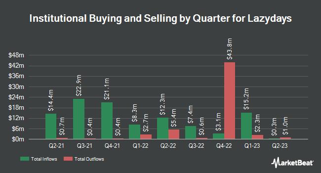 Institutional Ownership by Quarter for Lazydays (NASDAQ:LAZY)