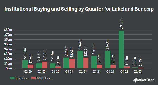 Institutional Ownership by Quarter for Lakeland Bancorp (NASDAQ:LBAI)
