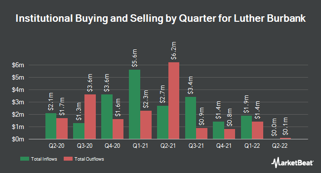 Institutional Ownership by Quarter for Luther Burbank (NASDAQ:LBC)