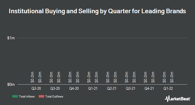 Institutional Ownership by Quarter for Leading Brands (NASDAQ:LBIX)