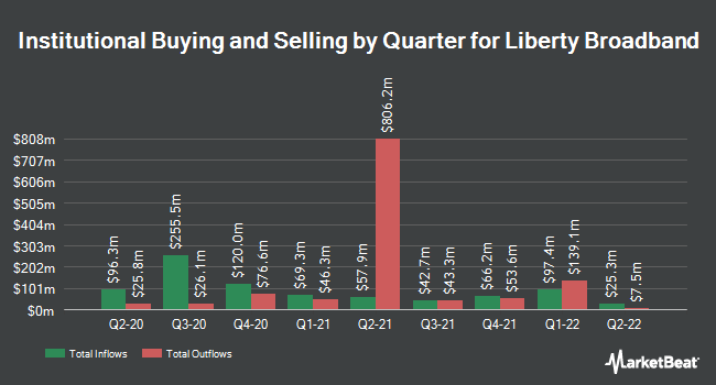 Institutional Ownership by Quarter for Liberty Broadband Corp Series A (NASDAQ:LBRDA)