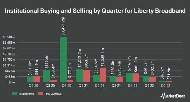 Institutional Ownership by Quarter for Liberty Broadband (NASDAQ:LBRDK)