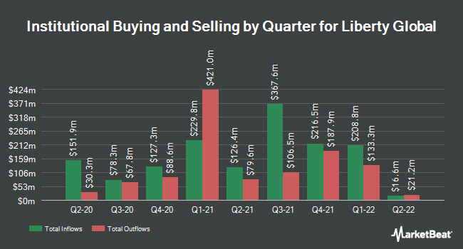Institutional Ownership by Quarter for Liberty Global PLC (NASDAQ:LBTYA)