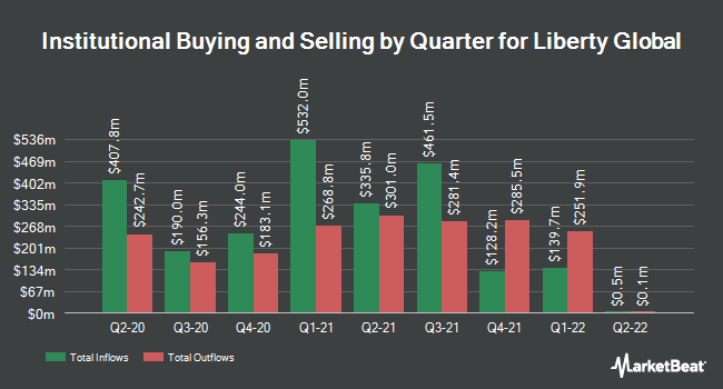 Institutional Ownership by Quarter for Liberty Global (NASDAQ:LBTYK)
