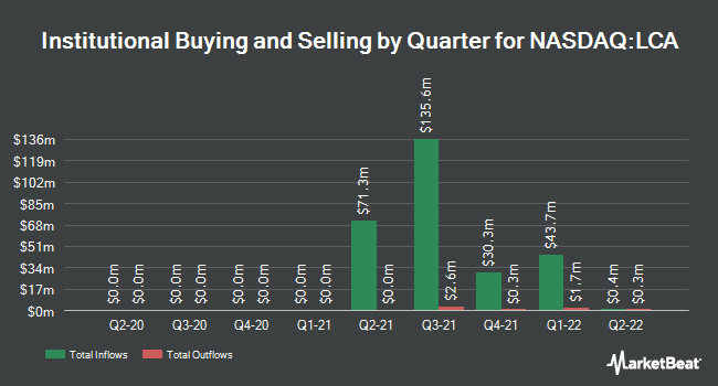 Institutional Ownership by Quarter for Landcadia Holdings II (NASDAQ:LCA)