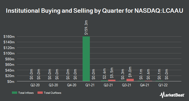 Institutional Ownership by Quarter for L Catterton Asia Acquisition (NASDAQ:LCAAU)