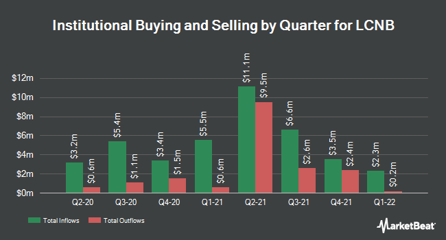 Institutional Ownership by Quarter for LCNB Corp. (NASDAQ:LCNB)