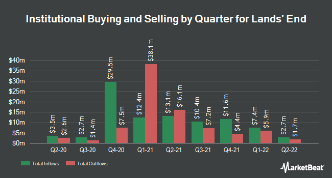 Institutional Ownership by Quarter for Lands` End (NASDAQ:LE)