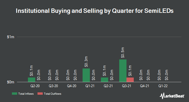 Insider Trading History for SemiLEDs (NASDAQ:LEDS)