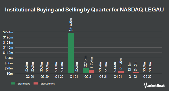 Institutional Ownership by Quarter for Lead Edge Growth Opportunities (NASDAQ:LEGAU)