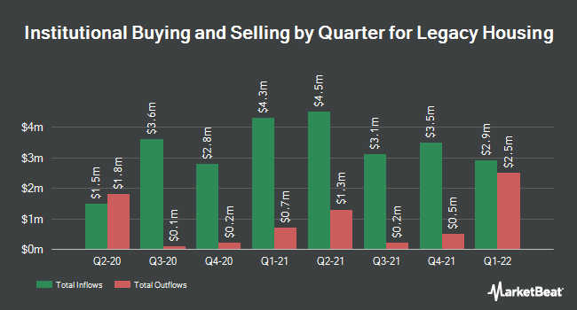 Institutional Ownership by Quarter for Legacy Housing (NASDAQ:LEGH)