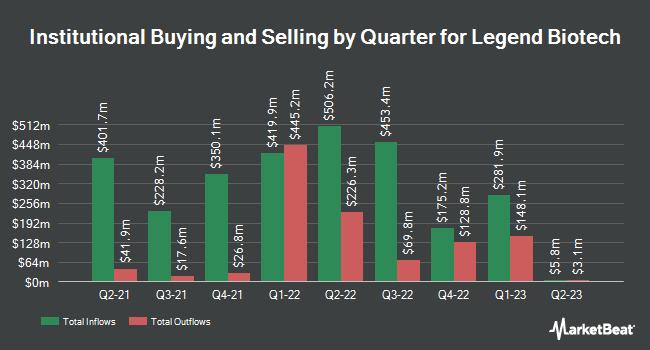 Institutional Ownership by Quarter for Legend Biotech (NASDAQ:LEGN)