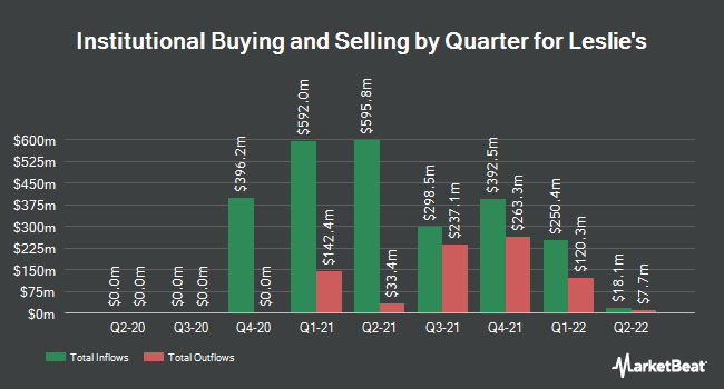 Institutional Ownership by Quarter for Leslie`s (NASDAQ:LESL)