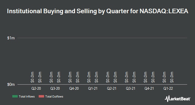 Institutional Ownership by Quarter for Liberty Expedia Holdings Inc Series A (NASDAQ:LEXEA)