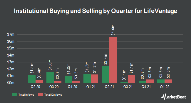 Institutional Ownership by Quarter for LifeVantage (NASDAQ:LFVN)