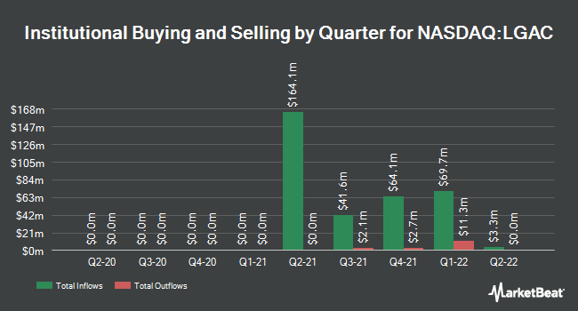 Institutional Ownership by Quarter for Lazard Growth Acquisition Corp. I (NASDAQ:LGAC)