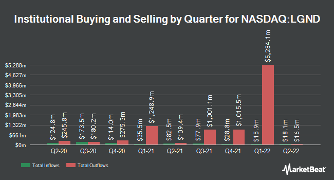 Institutional Ownership by Quarter for Ligand Pharmaceuticals Incorporated (NASDAQ:LGND)