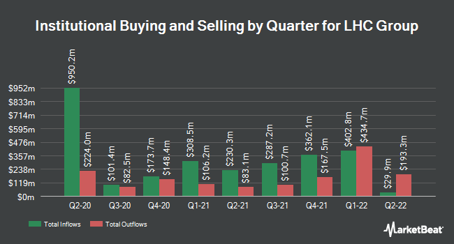 Institutional Ownership by Quarter for LHC Group (NASDAQ:LHCG)