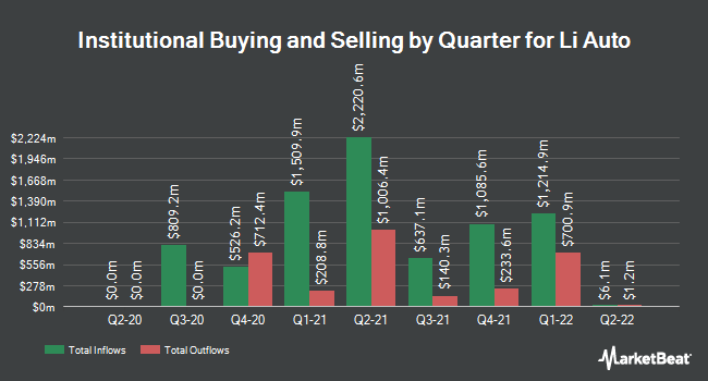 Institutional Ownership by Quarter for Li Auto (NASDAQ:LI)