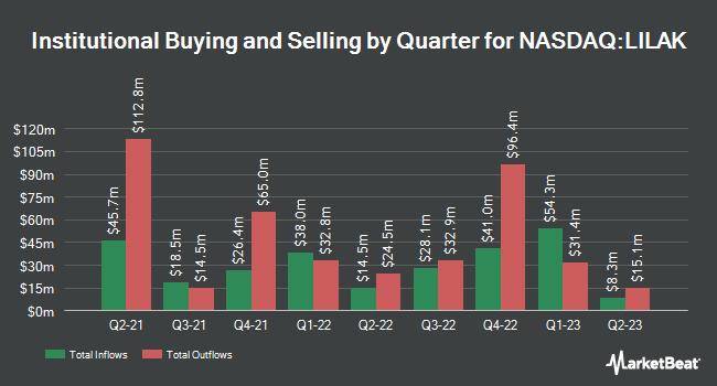 Institutional Ownership by Quarter for Liberty Latin America Ltd Class C (NASDAQ:LILAK)