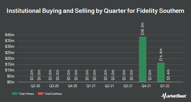Institutional Ownership by Quarter for Fidelity Southern Corporation (NASDAQ:LION)
