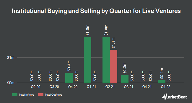 Institutional Ownership by Quarter for Live Ventures Incorporated (NASDAQ:LIVE)