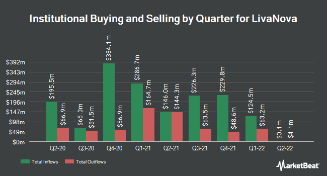 Institutional Ownership by Quarter for LivaNova (NASDAQ:LIVN)