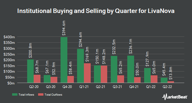 Institutional Ownership by Quarter for LivaNova PLC (NASDAQ:LIVN)