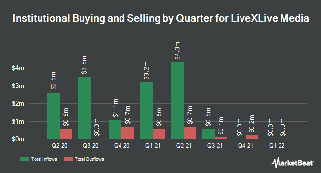 Institutional Ownership by Quarter for Livexlive Media (NASDAQ:LIVX)